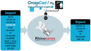 shema-rhino-plugins-catia-v6