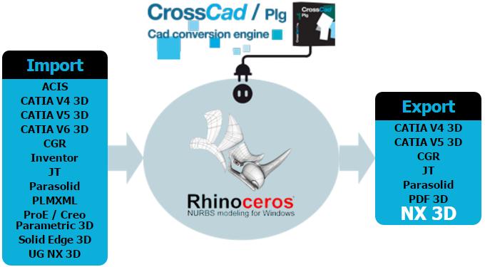 Rhino-to-NX